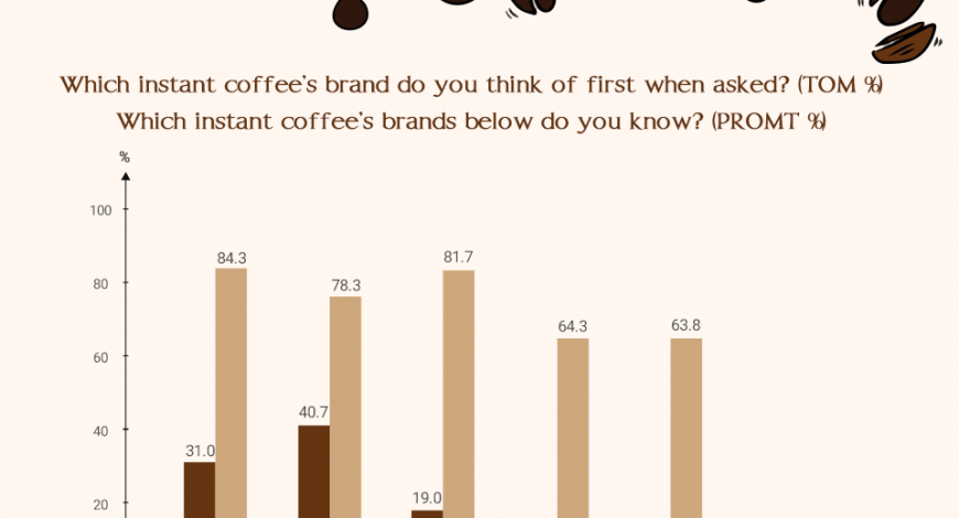 hương cà phê hòa tan