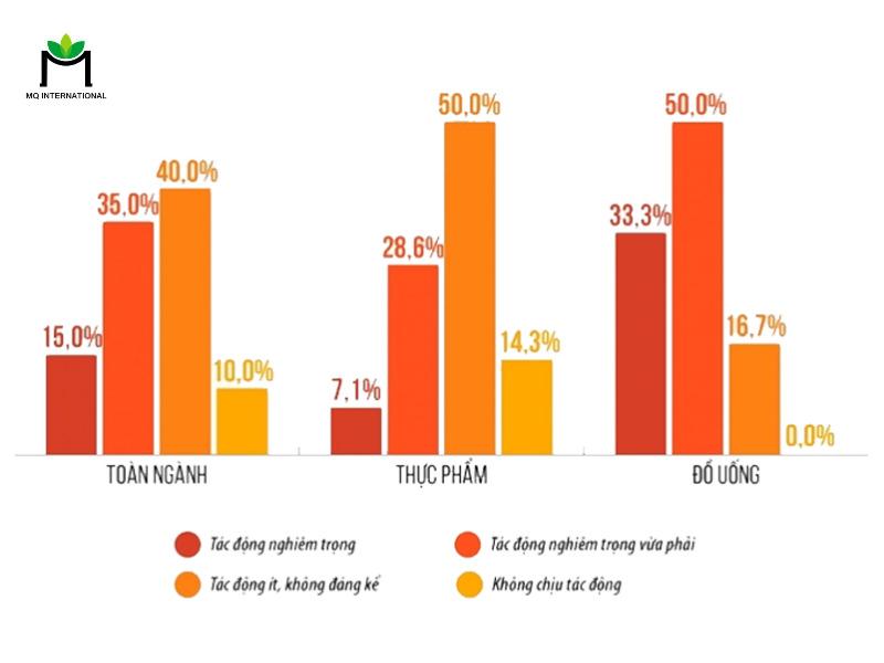 Kết quả khảo sát của Vietnam Report về tính hình chung của ngành F&B tại Việt Nam (Nguồn: Vietnam Report)