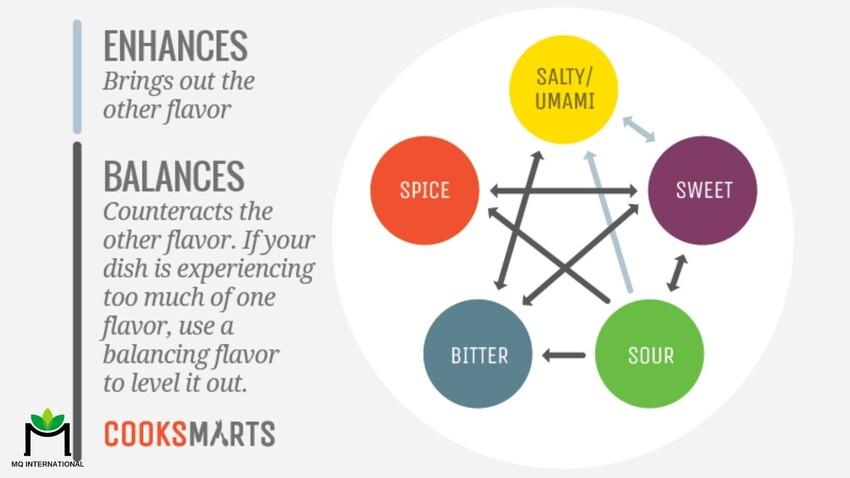 Các cặp hương vị đối xứng có thể là những sự kết hợp và cân bằng hoàn hảo